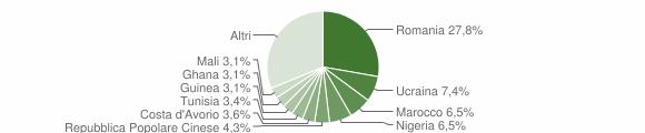 Grafico cittadinanza stranieri - Telese Terme 2019