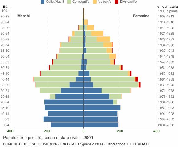 Grafico Popolazione per età, sesso e stato civile Comune di Telese Terme (BN)
