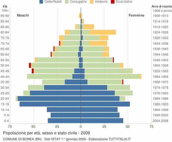 Grafico Popolazione per età, sesso e stato civile Comune di Bonea (BN)