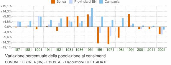 Grafico variazione percentuale della popolazione Comune di Bonea (BN)