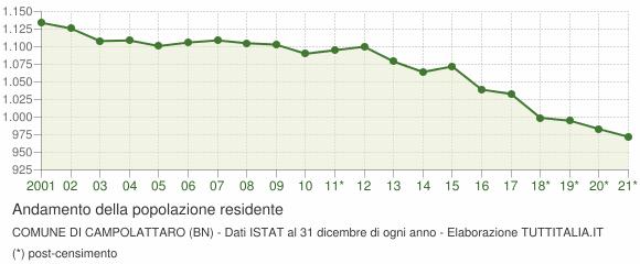 Andamento popolazione Comune di Campolattaro (BN)