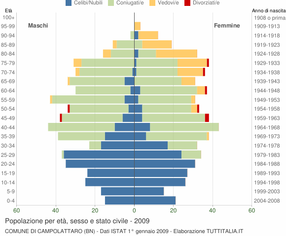 Grafico Popolazione per età, sesso e stato civile Comune di Campolattaro (BN)