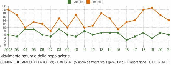 Grafico movimento naturale della popolazione Comune di Campolattaro (BN)