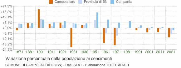 Grafico variazione percentuale della popolazione Comune di Campolattaro (BN)