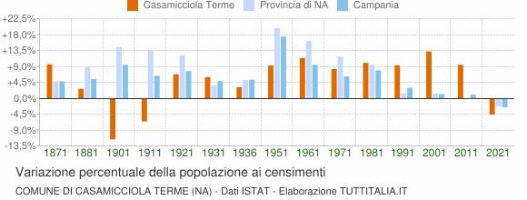 Grafico variazione percentuale della popolazione Comune di Casamicciola Terme (NA)