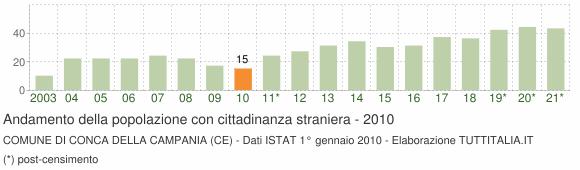 Grafico andamento popolazione stranieri Comune di Conca della Campania (CE)