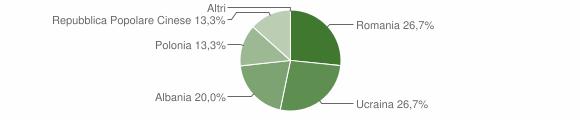 Grafico cittadinanza stranieri - Conca della Campania 2010