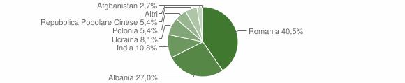 Grafico cittadinanza stranieri - Conca della Campania 2017