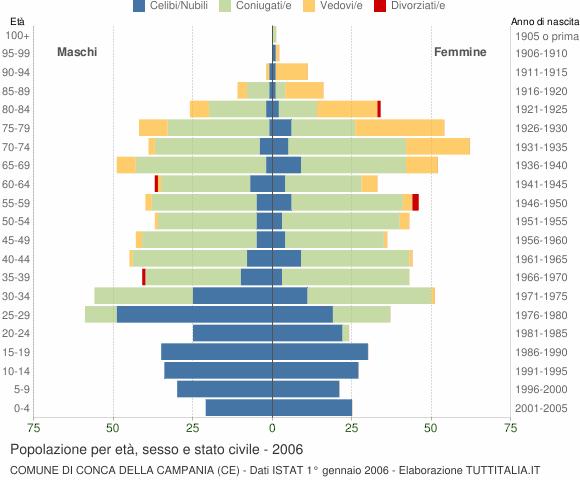 Grafico Popolazione per età, sesso e stato civile Comune di Conca della Campania (CE)