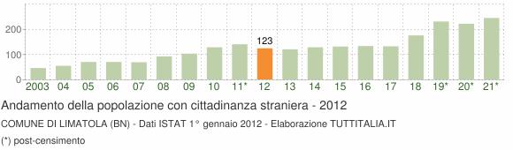 Grafico andamento popolazione stranieri Comune di Limatola (BN)