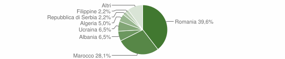 Grafico cittadinanza stranieri - Limatola 2011
