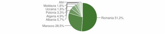 Grafico cittadinanza stranieri - Limatola 2012
