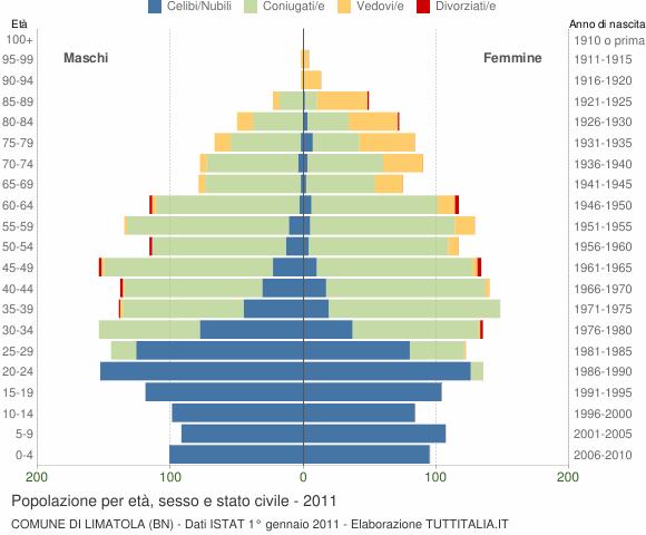 Grafico Popolazione per età, sesso e stato civile Comune di Limatola (BN)