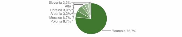 Grafico cittadinanza stranieri - Rocchetta e Croce 2019