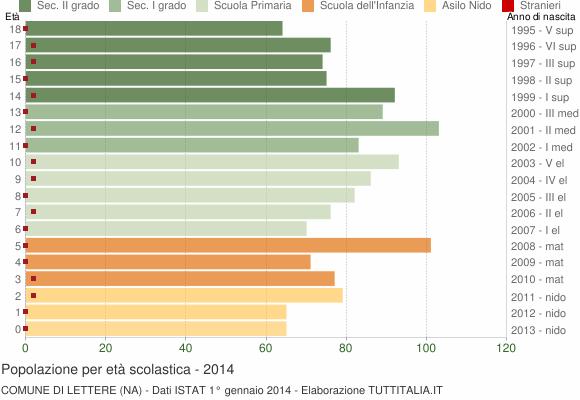 Grafico Popolazione in età scolastica - Lettere 2014