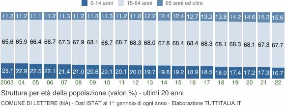 Grafico struttura della popolazione Comune di Lettere (NA)