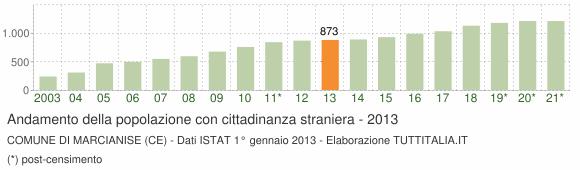Grafico andamento popolazione stranieri Comune di Marcianise (CE)