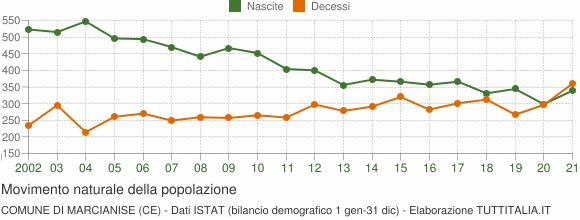 Grafico movimento naturale della popolazione Comune di Marcianise (CE)