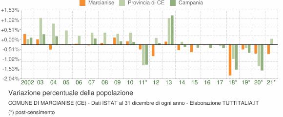 Variazione percentuale della popolazione Comune di Marcianise (CE)