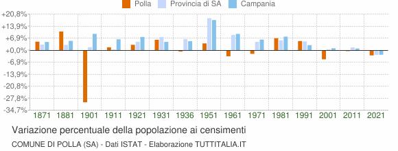 Grafico variazione percentuale della popolazione Comune di Polla (SA)