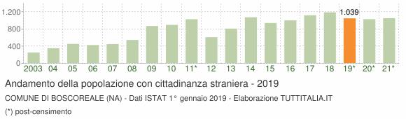 Grafico andamento popolazione stranieri Comune di Boscoreale (NA)