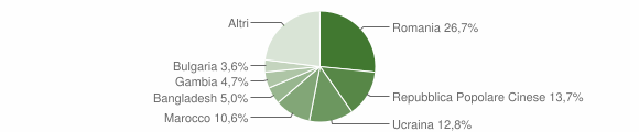 Grafico cittadinanza stranieri - Boscoreale 2019