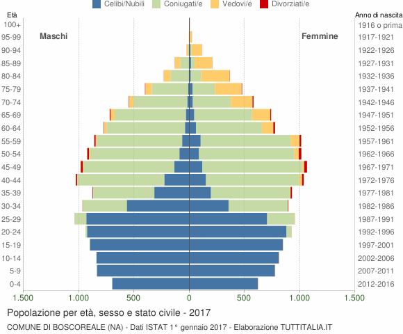 Grafico Popolazione per età, sesso e stato civile Comune di Boscoreale (NA)