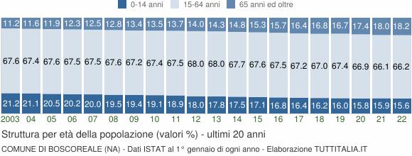 Grafico struttura della popolazione Comune di Boscoreale (NA)