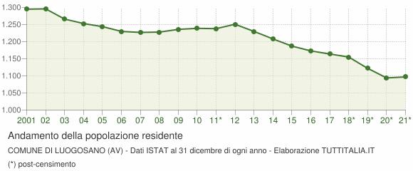 Andamento popolazione Comune di Luogosano (AV)