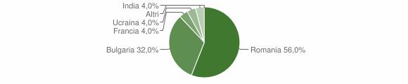 Grafico cittadinanza stranieri - Luogosano 2018