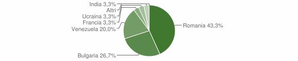 Grafico cittadinanza stranieri - Luogosano 2019