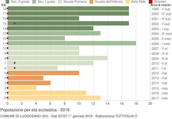 Grafico Popolazione in età scolastica - Luogosano 2018