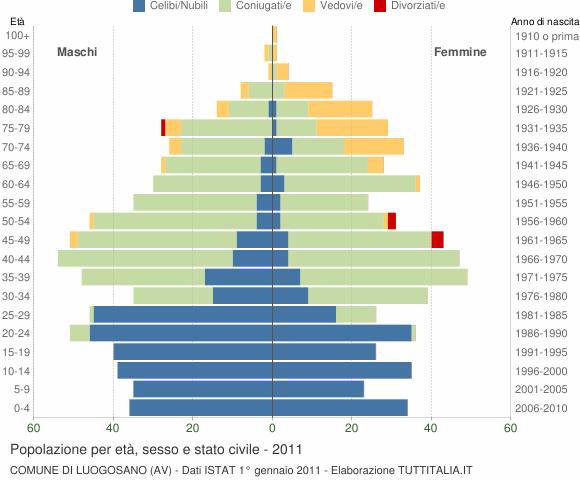 Grafico Popolazione per età, sesso e stato civile Comune di Luogosano (AV)