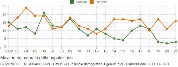 Grafico movimento naturale della popolazione Comune di Luogosano (AV)