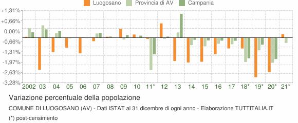 Variazione percentuale della popolazione Comune di Luogosano (AV)