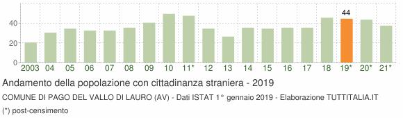Grafico andamento popolazione stranieri Comune di Pago del Vallo di Lauro (AV)