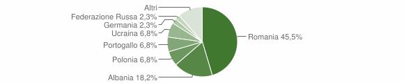 Grafico cittadinanza stranieri - Pago del Vallo di Lauro 2019