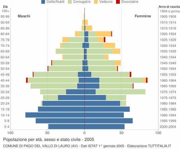 Grafico Popolazione per età, sesso e stato civile Comune di Pago del Vallo di Lauro (AV)