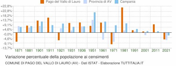 Grafico variazione percentuale della popolazione Comune di Pago del Vallo di Lauro (AV)