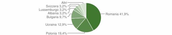 Grafico cittadinanza stranieri - Prata Sannita 2019