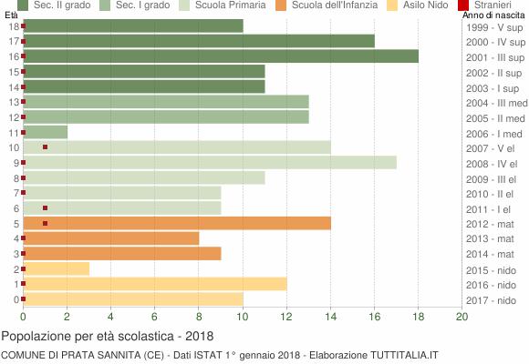 Grafico Popolazione in età scolastica - Prata Sannita 2018