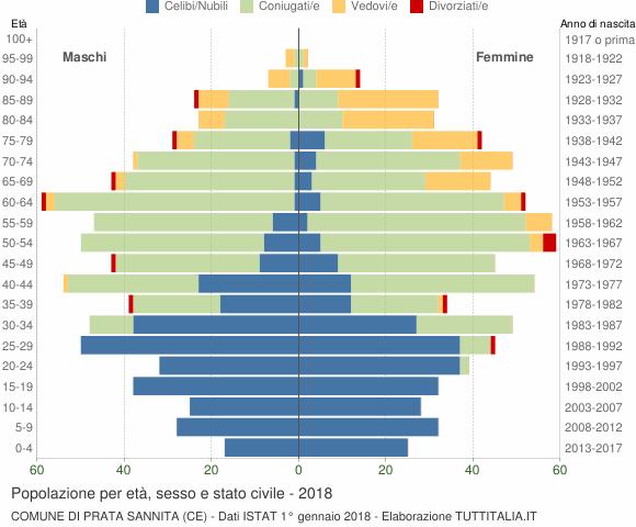 Grafico Popolazione per età, sesso e stato civile Comune di Prata Sannita (CE)