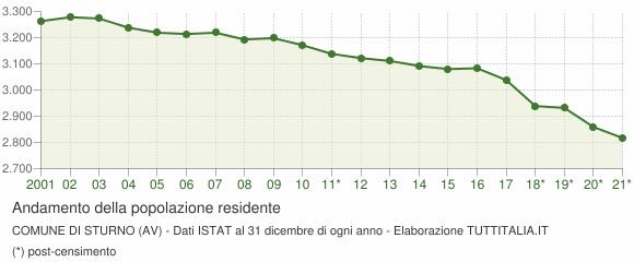Andamento popolazione Comune di Sturno (AV)
