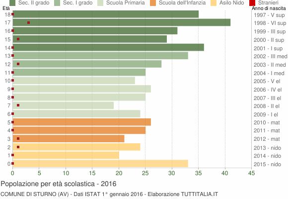 Grafico Popolazione in età scolastica - Sturno 2016