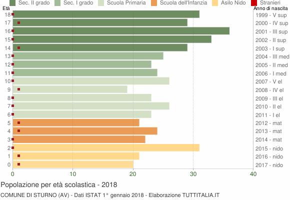 Grafico Popolazione in età scolastica - Sturno 2018
