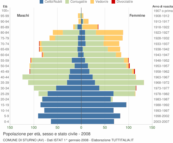 Grafico Popolazione per età, sesso e stato civile Comune di Sturno (AV)