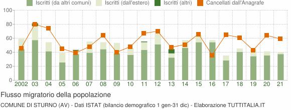Flussi migratori della popolazione Comune di Sturno (AV)
