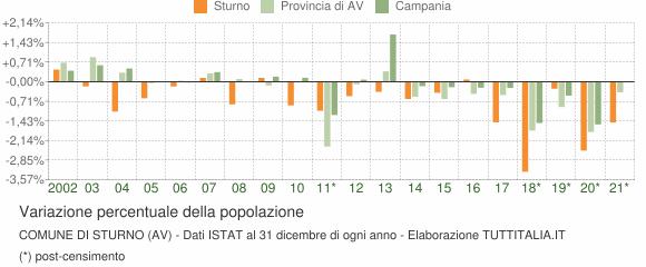 Variazione percentuale della popolazione Comune di Sturno (AV)