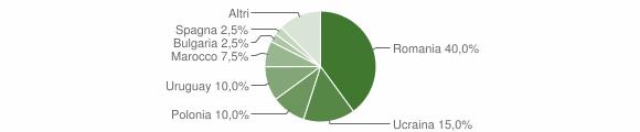 Grafico cittadinanza stranieri - Monteforte Cilento 2018