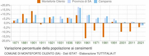 Grafico variazione percentuale della popolazione Comune di Monteforte Cilento (SA)
